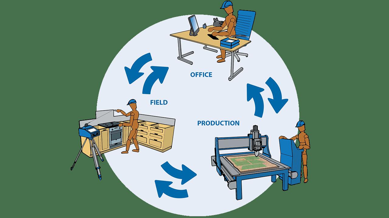 Инфографики - Prodim программное обеспечение Factory - Соеденить Объект, Офис и Производство