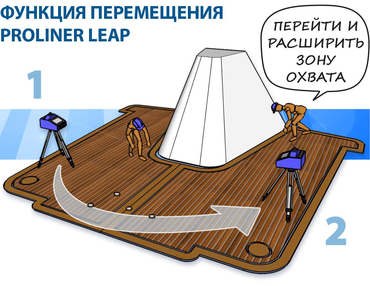 Prodim - ФУНКЦИЯ ПЕРЕМЕЩЕНИЯ - Proliner leap